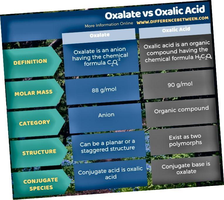 Erinevus oksalaati ja oksaalhapet - tabelvorm