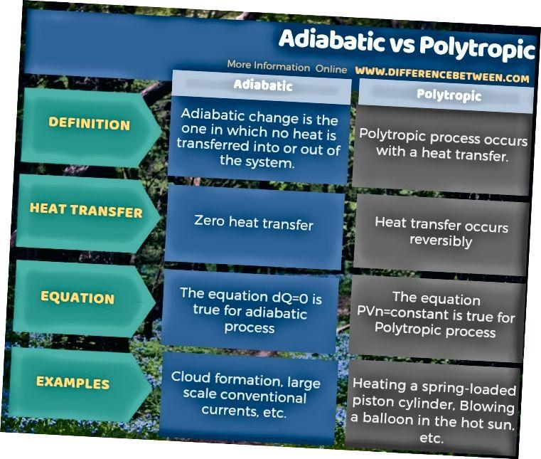 Разлика между Adiabatic и Polytropic в таблична форма