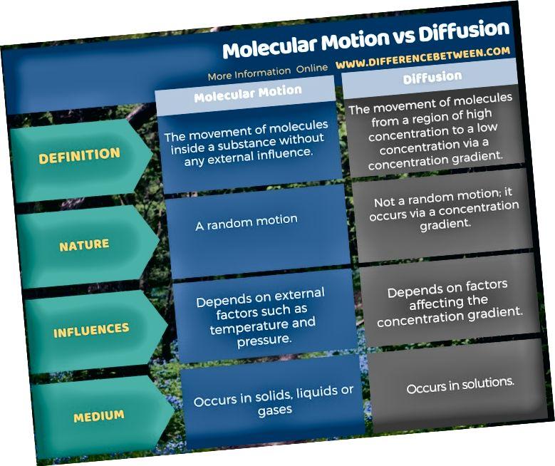 Tabelvormi erinevus molekulaarse liikumise ja difusiooni vahel
