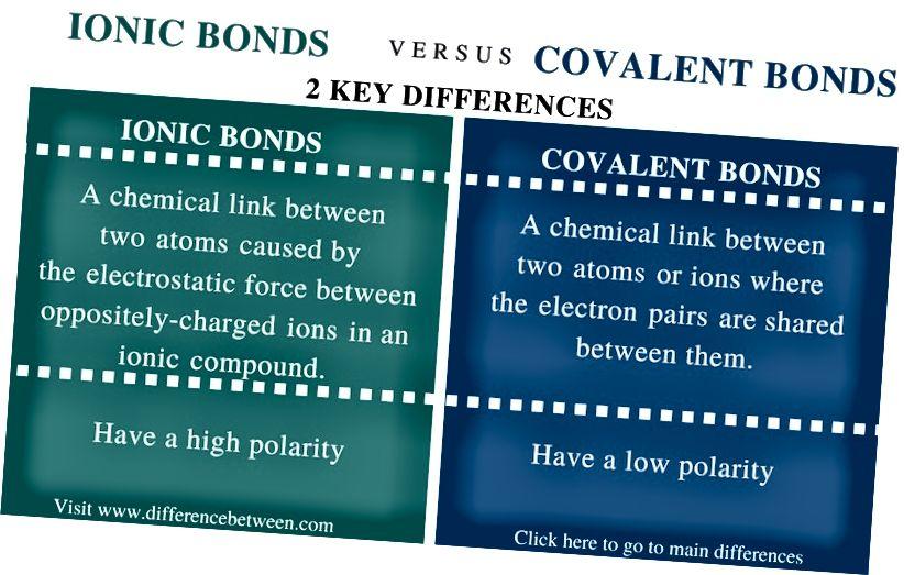 Ioonsete ja kovalentsete sidemete erinevus - võrdluskokkuvõte