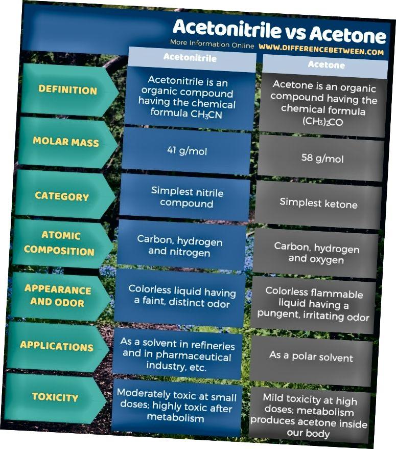 Разлика между ацетонитрил и ацетон в таблична форма
