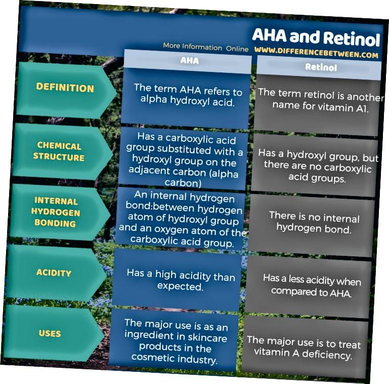 Разлика между AHA и ретинол в таблична форма