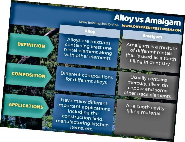 Разлика между сплав и амалгама в таблична форма