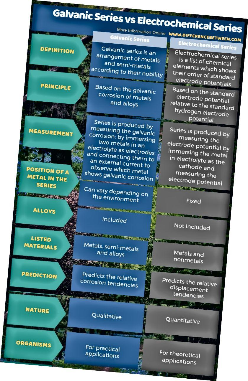 Galvaniskās sērijas un elektroķīmiskās sērijas atšķirība tabulas formā