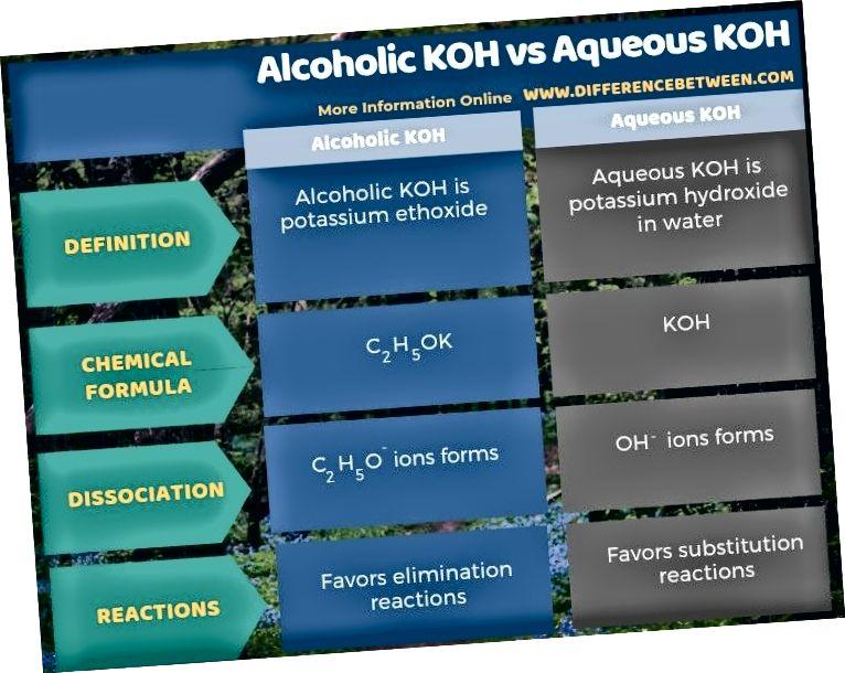 Rozdíl mezi alkoholickým KOH a vodným KOH v tabulkové formě