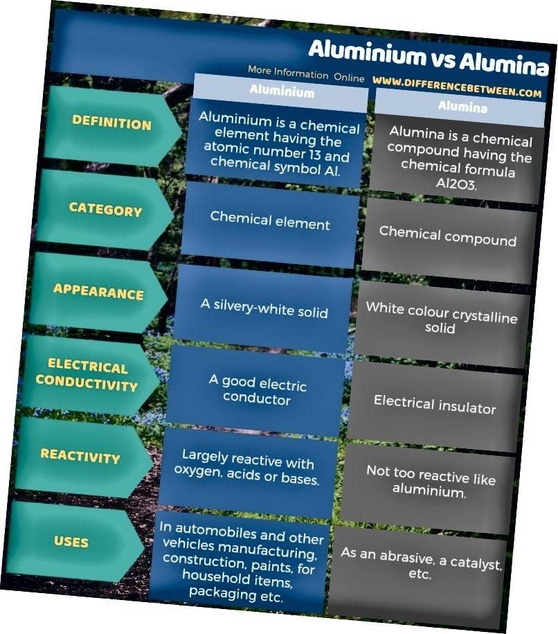 Разлика между алуминий и алуминий в таблична форма
