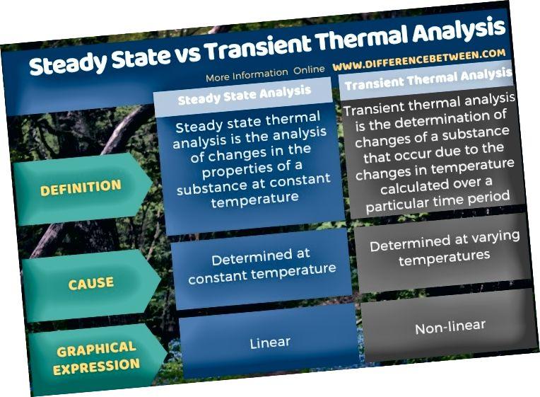 Diferències entre l'estat estacionari i l'anàlisi tèrmica transitòria en forma tabular