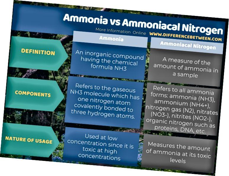 Rozdíl mezi amoniakem a amonným dusíkem v tabulkové formě