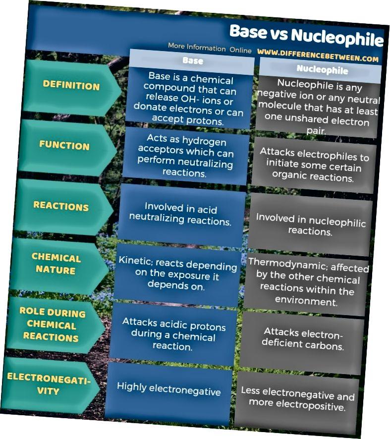 Atšķirība starp bāzi un nukleofilu tabulas formā