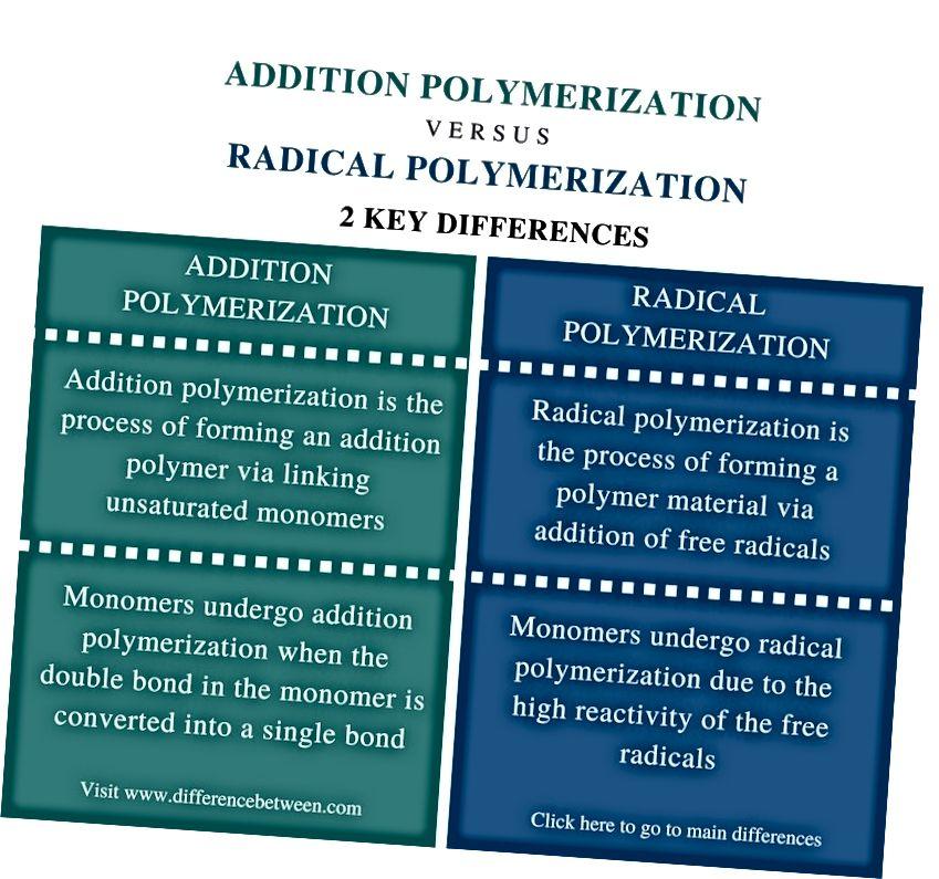 Διαφορά μεταξύ προσθήκης και ριζικού πολυμερισμού - Σύνοψη σύγκρισης