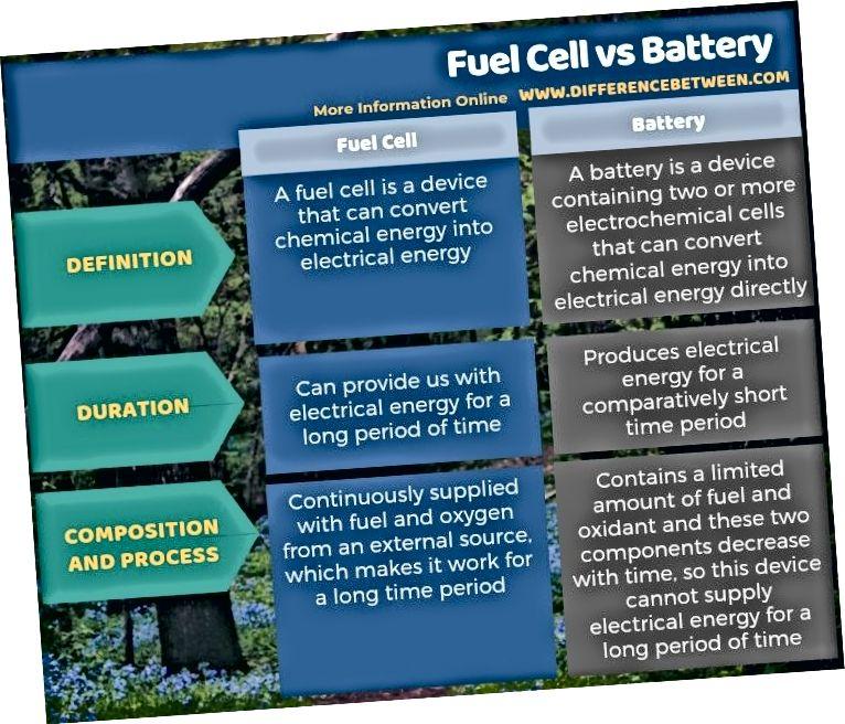 Atšķirība starp kurināmā elementu un akumulatoru tabulas veidā