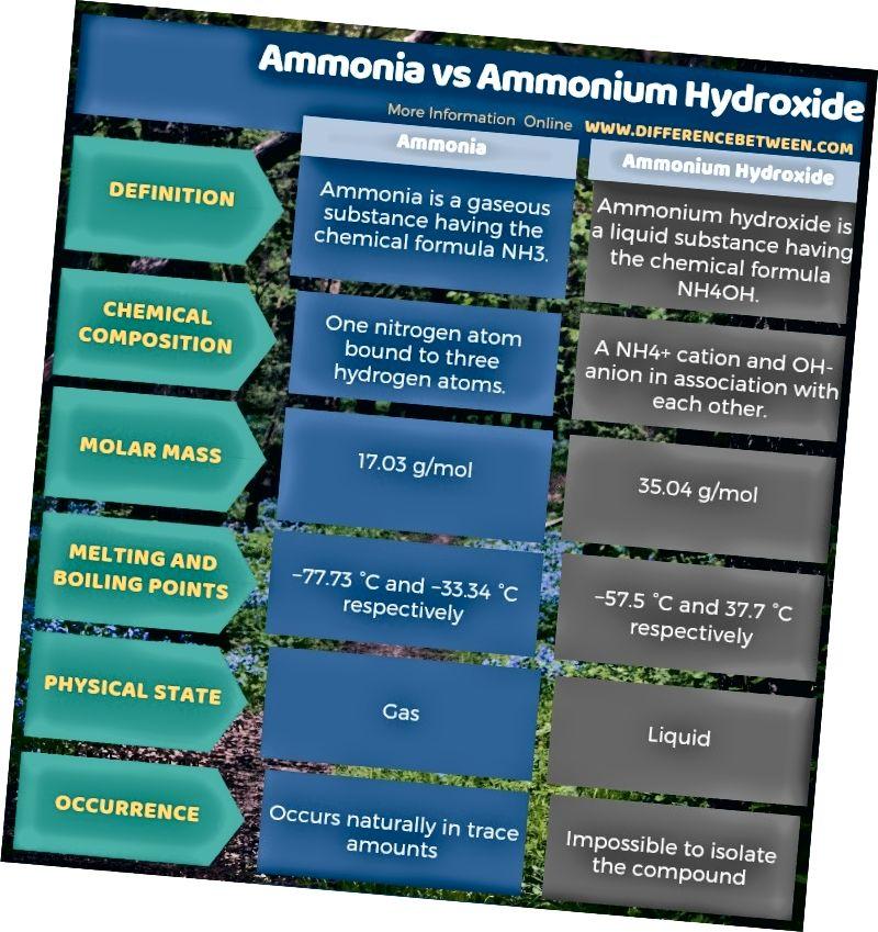 Rozdíl mezi amoniakem a hydroxidem amonným v tabulkové formě