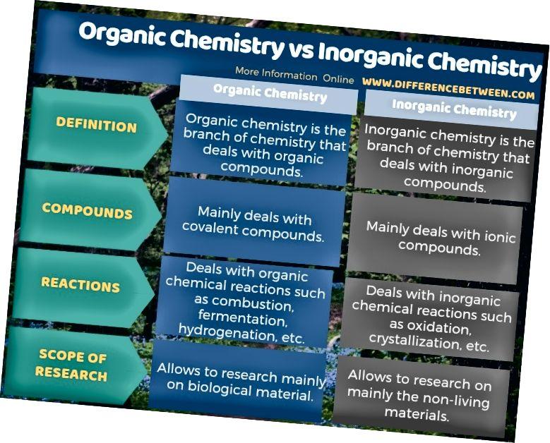 Orgaanilise ja anorgaanilise keemia erinevus tabelina