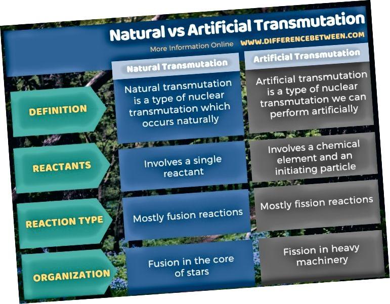Diferència entre transmissió natural i artificial de forma tabular