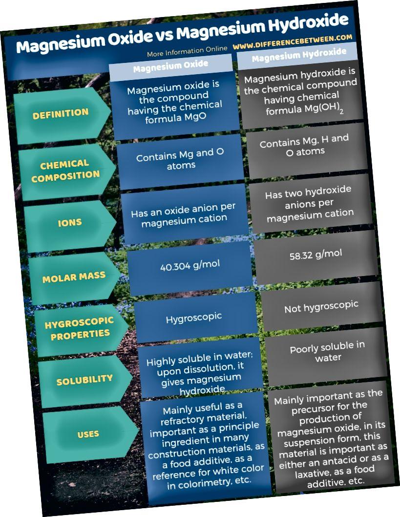 Atšķirība starp magnija oksīdu un magnija hidroksīdu tabulas formā