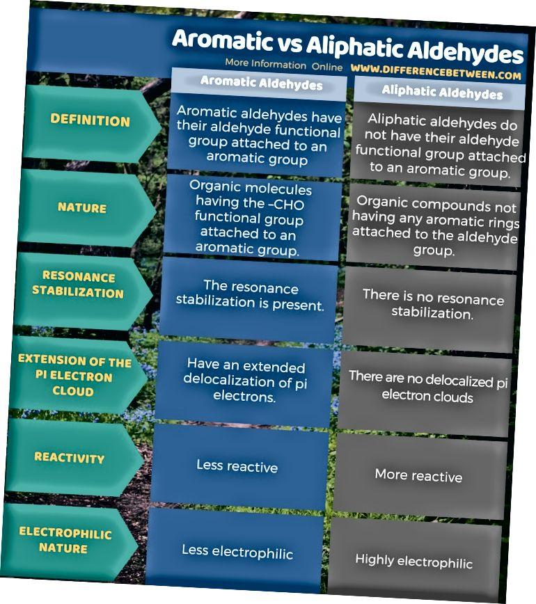 Разлика между ароматни и алифатни алдехиди в таблична форма