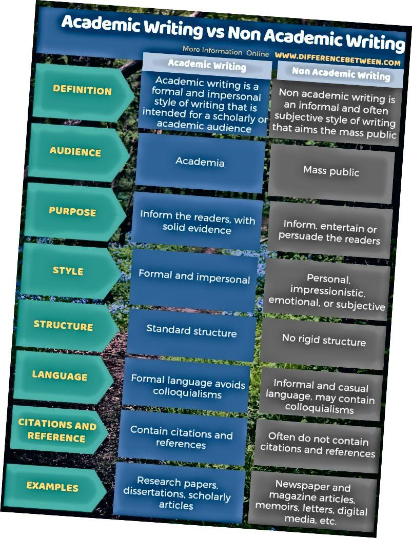 Diferències entre l'escriptura acadèmica i l'escriptura no acadèmica de forma tabular