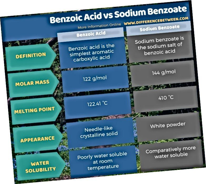 टेंबलर फॉर्ममध्ये बेन्झोइक idसिड आणि सोडियम बेंझोएट दरम्यान फरक