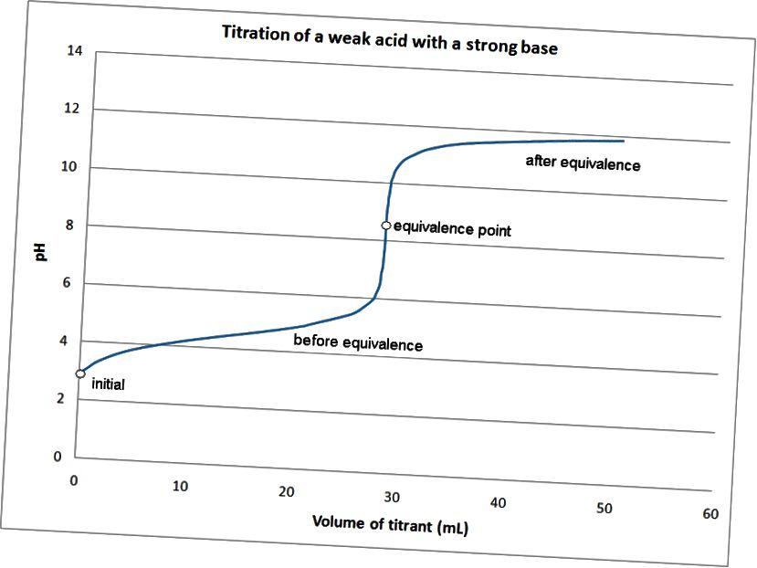 Forskellen mellem syre-basetitrering og redox-titrering