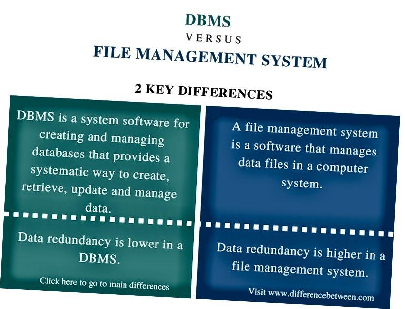 Rozdíl mezi DBMS a File Management System_Comparison Shrnutí