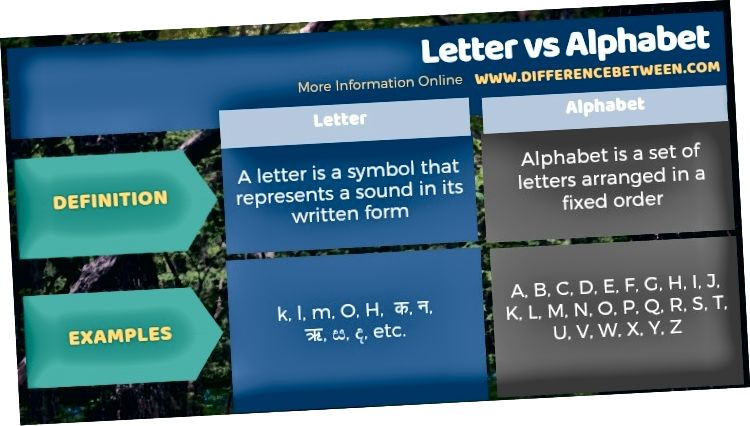 पत्रिक स्वरूपात पत्र आणि वर्णमाला यांच्यामधील फरक