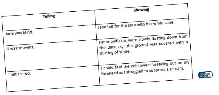Writing_Figure 3 मध्ये दर्शविणे आणि सांगणे यातील फरक 3