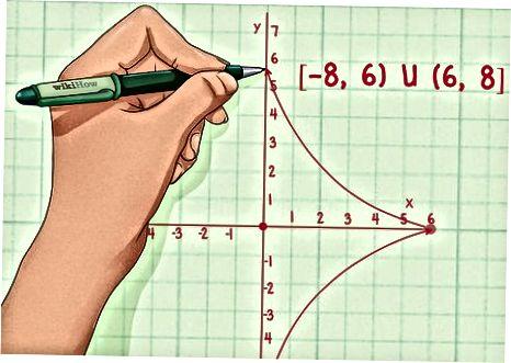Funktsiya diapazonini grafik asosida topish