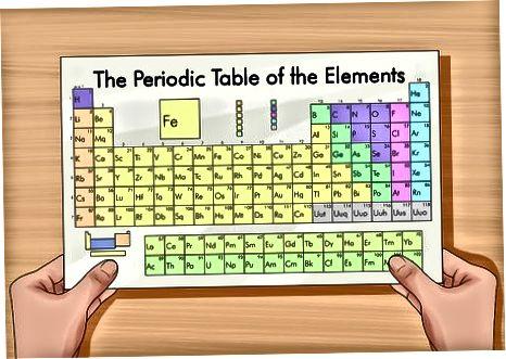 Neytral atomlarda elektron sonini aniqlash