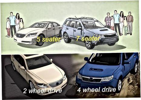 Avtomobilingiz uchun byudjet va xarid