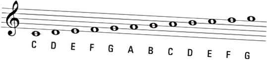 diskant clef noter