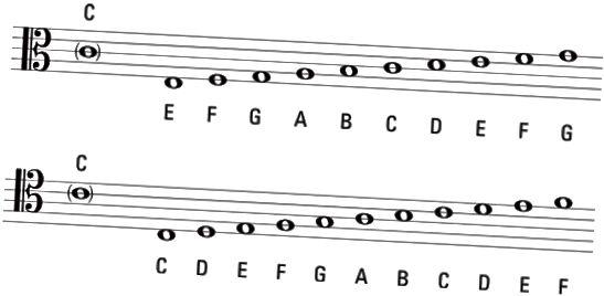 midterste C