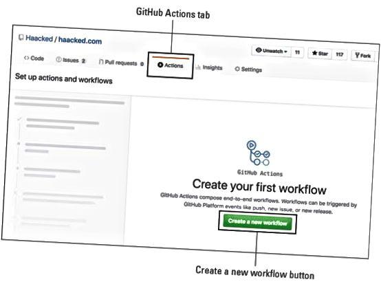 Работни процеси на GitHub