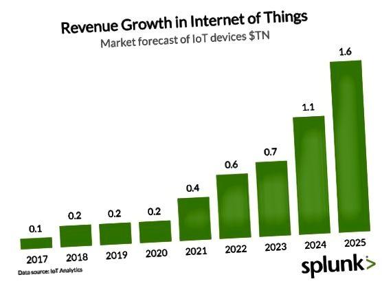 Prognozy sprzedaży IoT