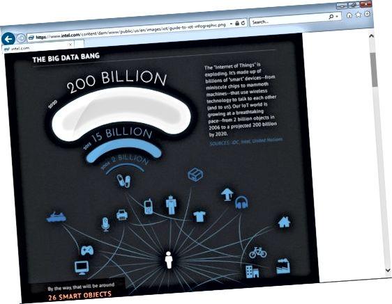Infografika Intel IoT