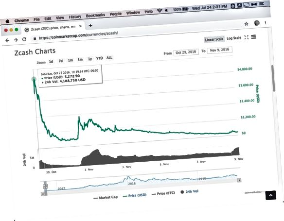 CoinMarketVCap Zcash-handel
