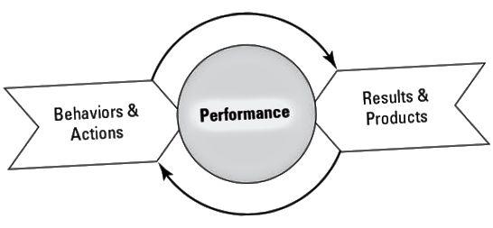 a teljesítmény egyesíti a viselkedést és a cselekedetet