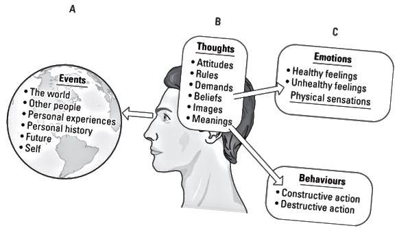 संज्ञानात्मक व्यवहार थेरेपी के एबीसी