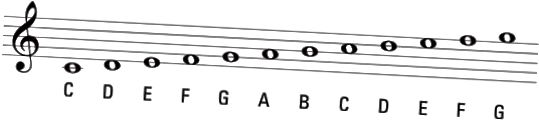 diskant clef notater