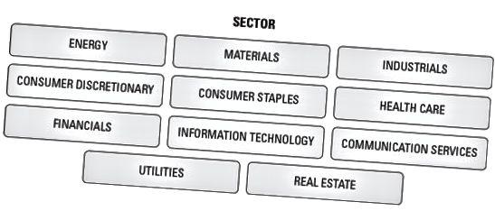 секторна класификация в търговията с люлки
