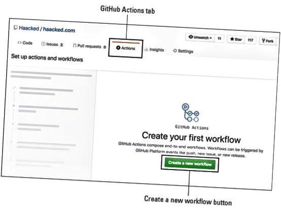 GitHub-arbejdsgange