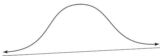 Normal fordeling eller klokkekurve