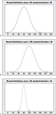 Tre normale fordelinger med midler og standardafvigelser på a) 90 og 30; b) 120 og 30; og