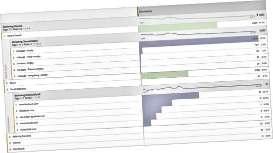 Adobe Analytics marketingkanal detaljer