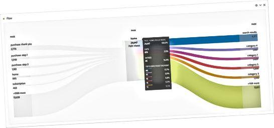 Visualiserer flow i Adobe Analytics