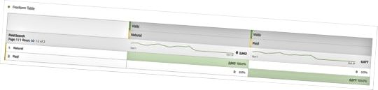 Adobe Analytics betalt søgetabel