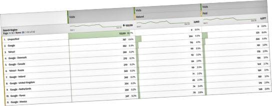 Adobe Analytics-søgemaskindata