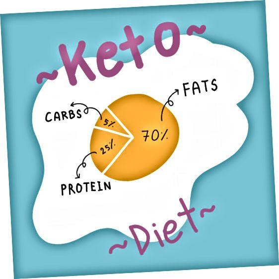 standard keto-diætmakroer