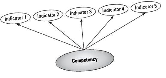 компетенции