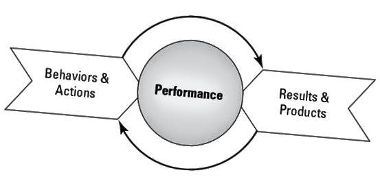 представянето съчетава поведение и действие