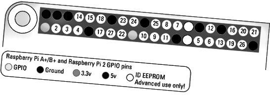 Raspberry Pi GPIO-pins